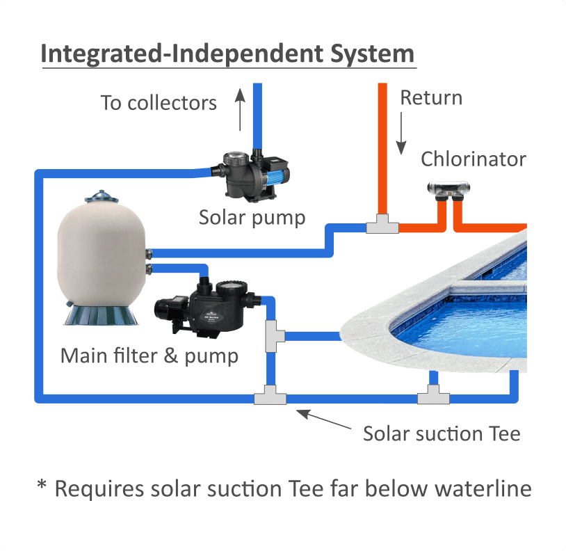 integrated Independent plumbing configuration