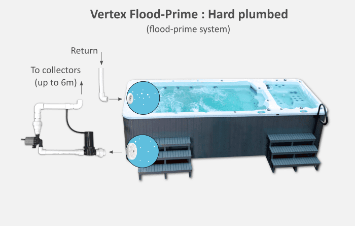 Vertex Flood Prime Plumbing