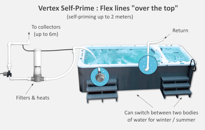 Vertex Self Prime Plumbing